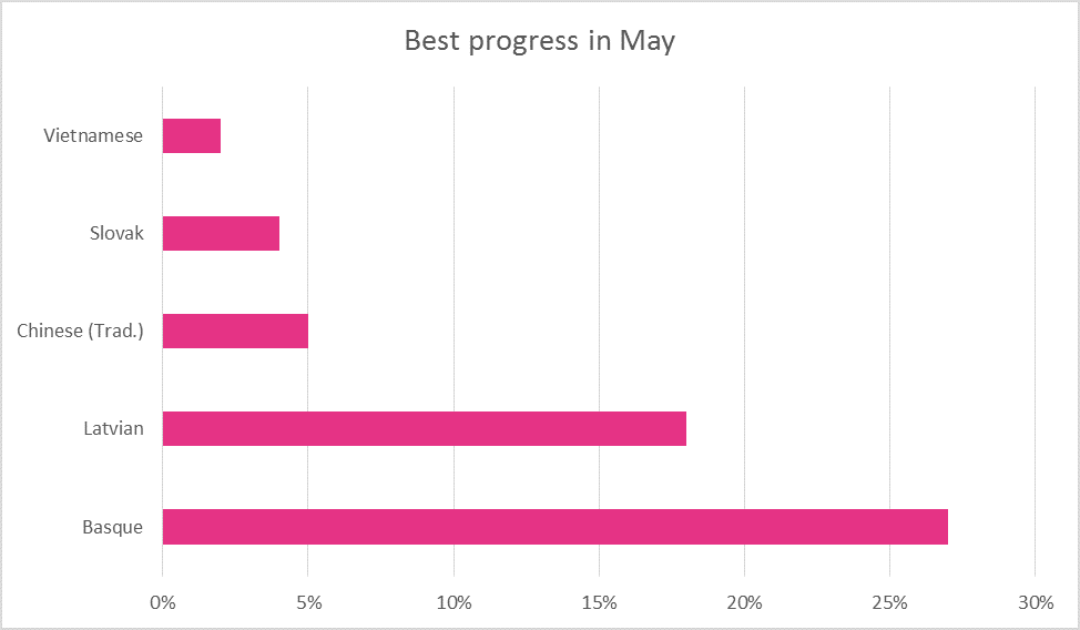 May 2015 best translation progress