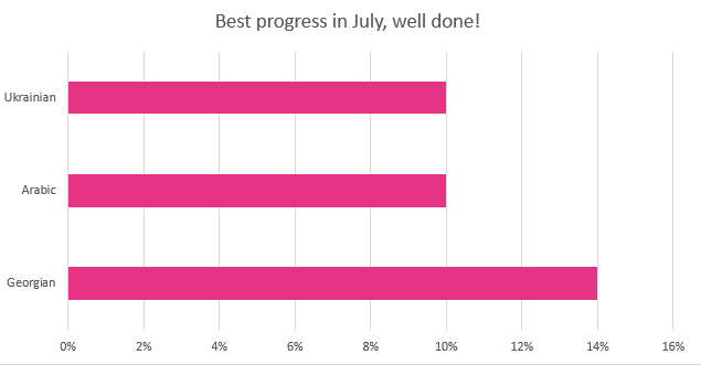 July 2015 best translation progress