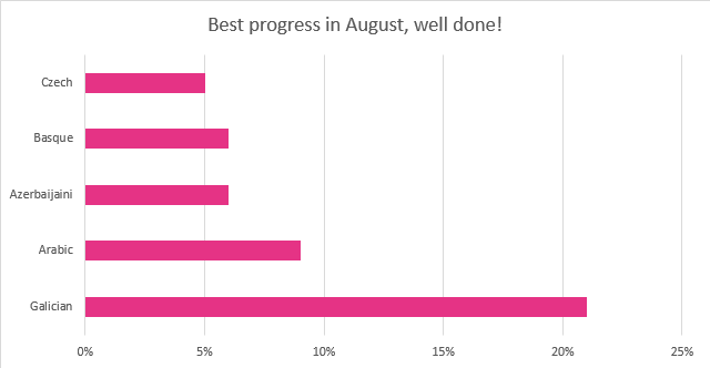August 2015 best translation progress