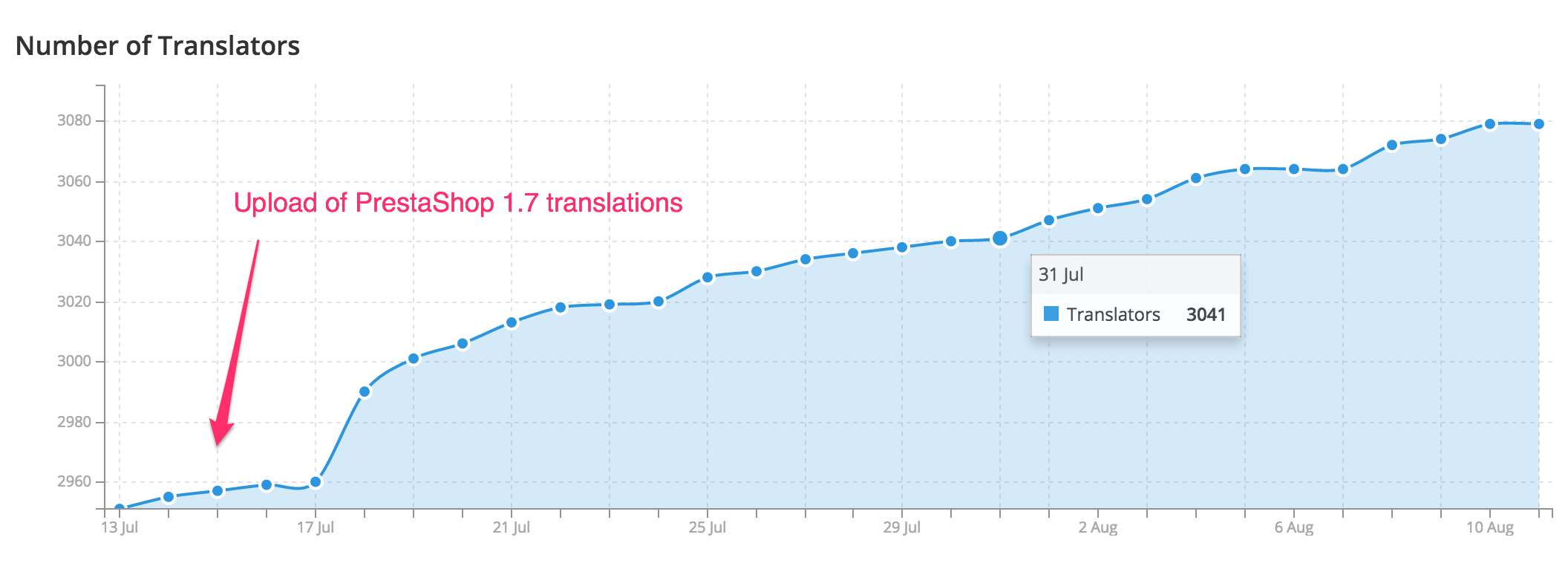 July 2016 number of translators