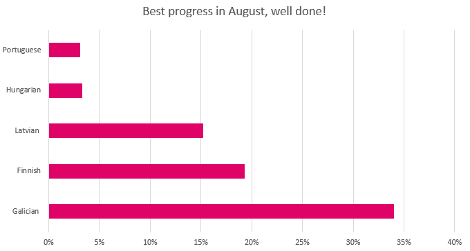 August 2016 best translation progress