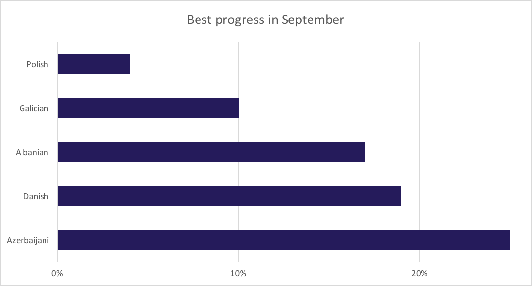 September 2016 best translation progress