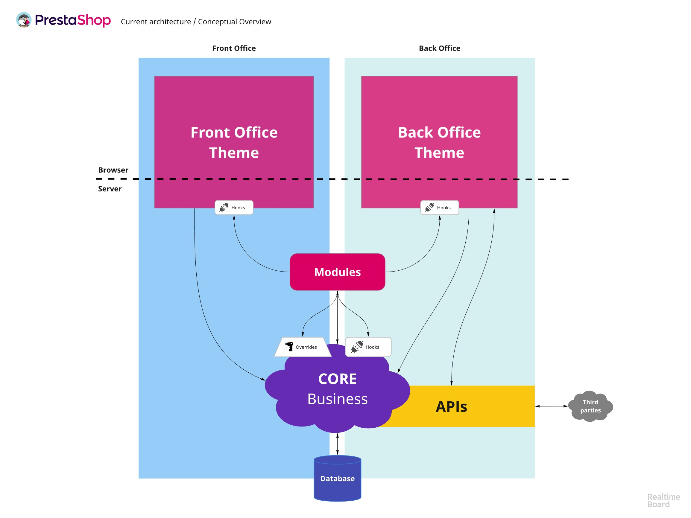 Figure 1: Basic overview of PrestaShop 1.7's architecture, early 2019
