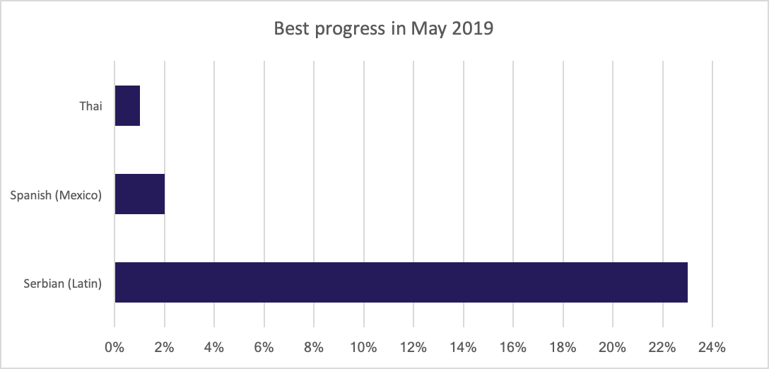 Best translation progress for May 2019
