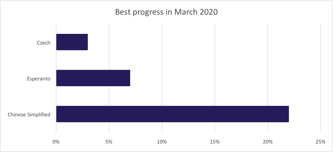 Best translation progress for March 2020
