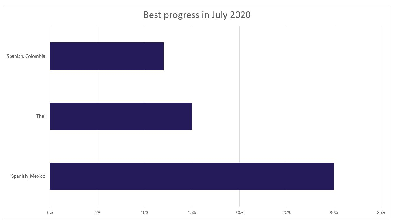 Best translation progress for July 2020