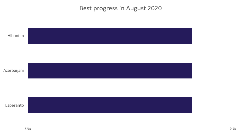 Best translation progress for August 2020