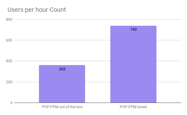 Users per hour count graph