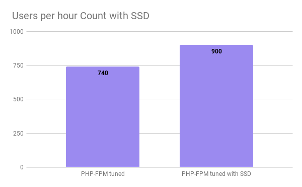 User per hour count with SSD graph