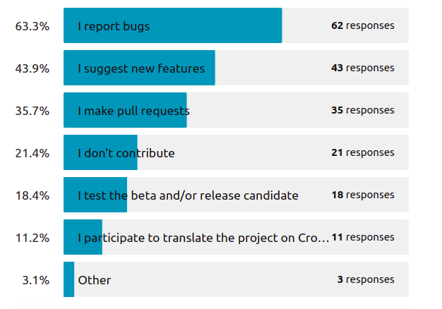 How do you contribute to the open-source project?